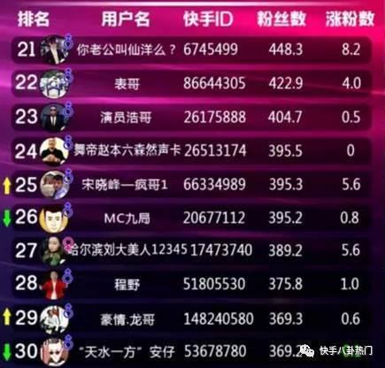 快手粉丝排行榜前30名,快手红人排行榜前100网红名单